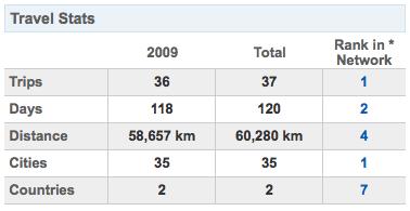 Tabelão das viagens de 2009